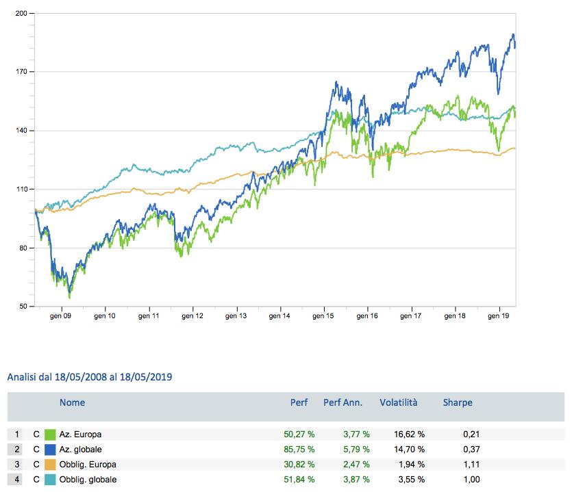 Non avere paura dell'azionario