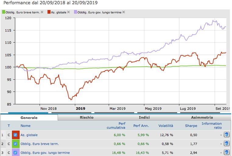 La volatilità questa sconosciuta