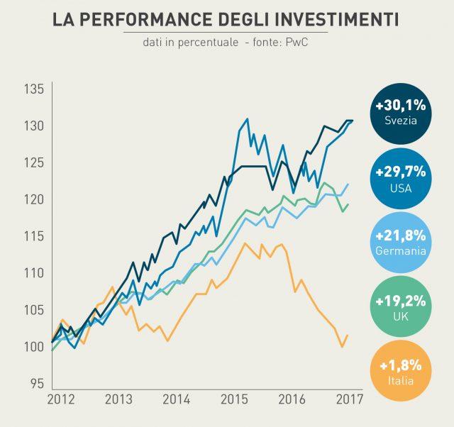 Risparmiatori eccellenti ma investitori mediocri